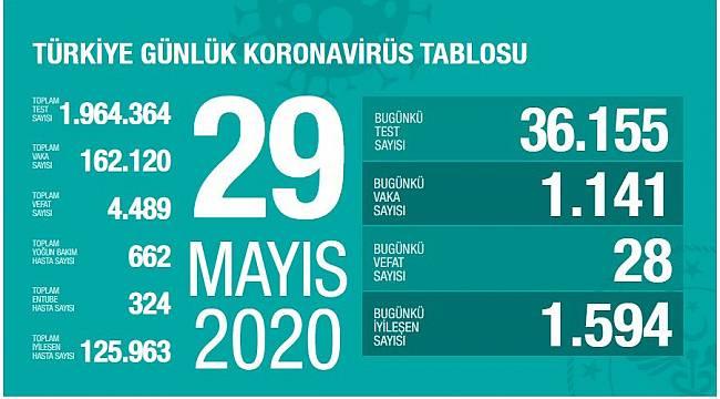 29 Mayıs Korona virüs Tablosu Açıklandı