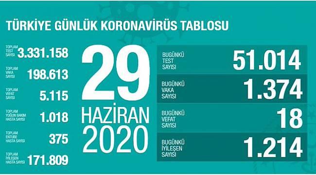 Sağlık Bakanı Fahrettin Koca son rakamı açıkladı.