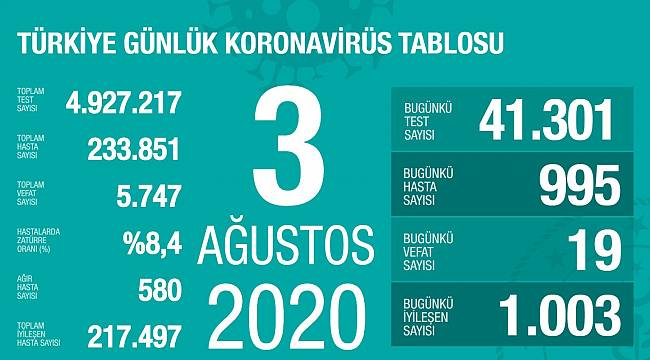 Bakan Koca, koronavirüste son rakamları paylaştı!
