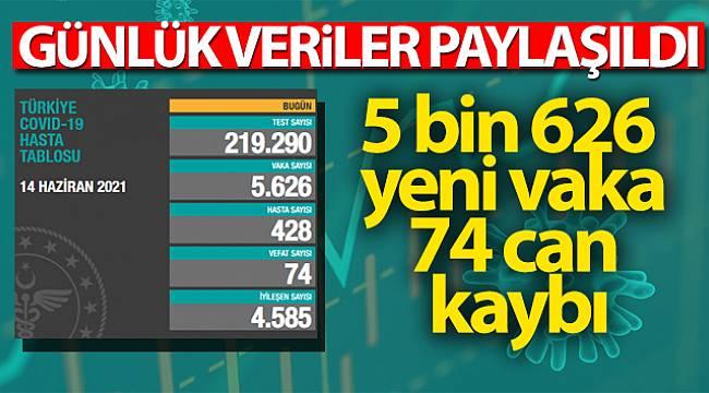 Türkiye'de son 24 saatte 5.626 koronavirüs vakası tespit edildi